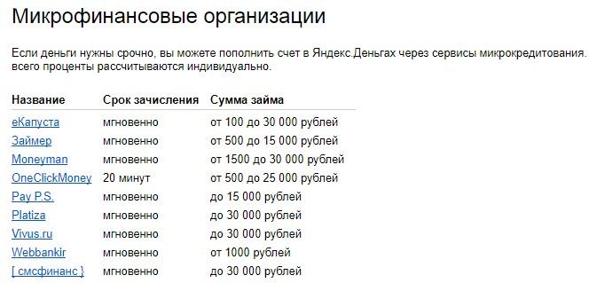 микрозайм на Яндекс.Деньги