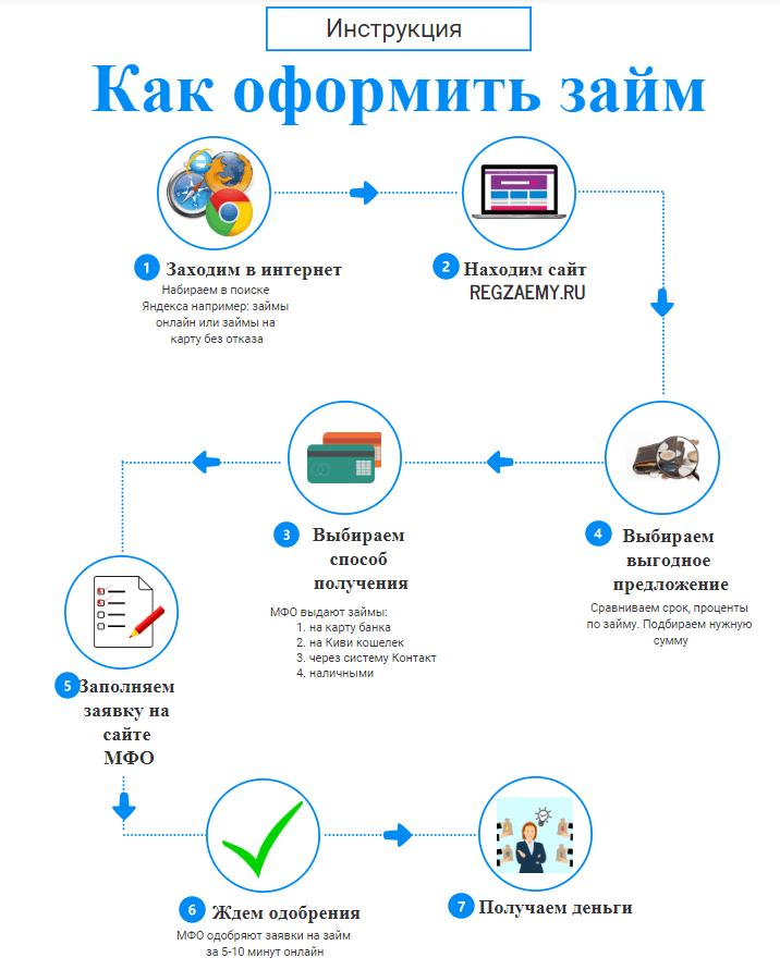 Как оформить займ на 6000 рублей